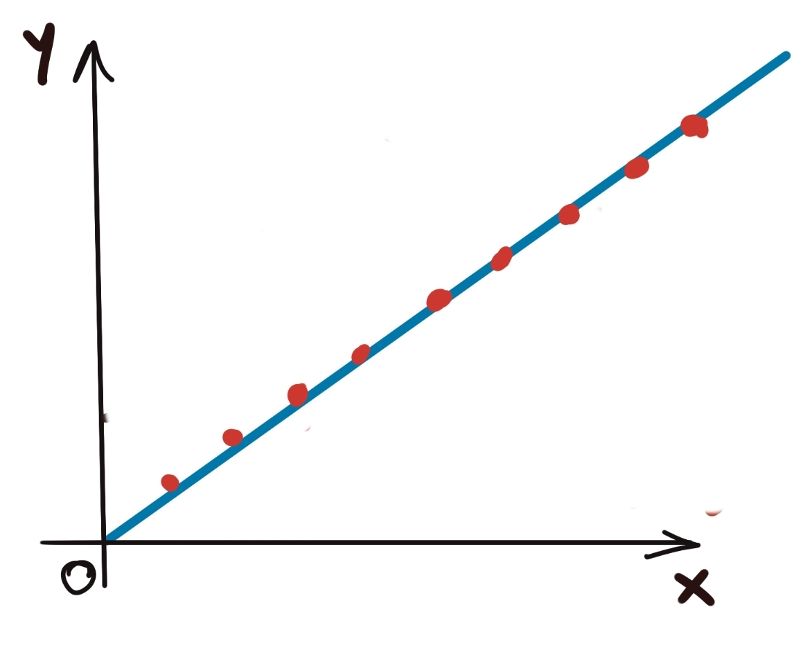 Linearity of Linear Regression
