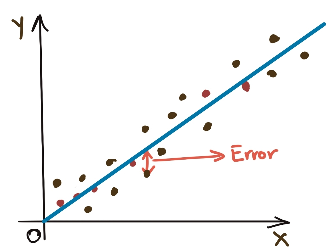 Residuals of Linear Regression
